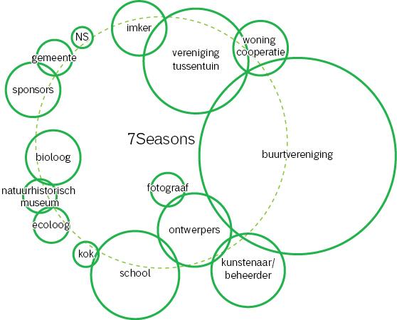 Netwerk Schema
